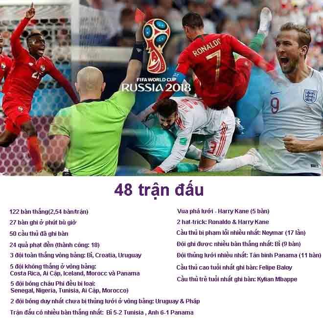 """""""Thất hổ tướng"""" World Cup tranh bá: Bỉ điểm 10, Anh - TBN siêu may mắn - 1"""