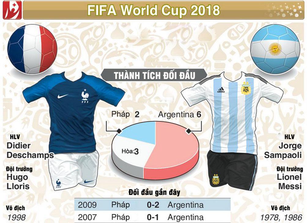 """World Cup, Pháp - Argentina: Messi rũ bùn, xử đẹp """"Gà trống""""? - 2"""