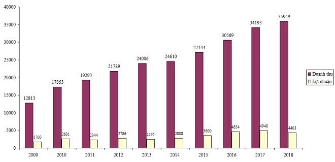 Tỷ phú Thái kiếm được bao nhiêu từ Sabeco trong năm 2018? - 1