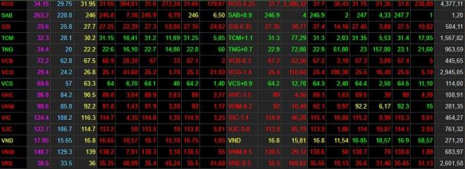 """Một cổ phiếu nhà Vingroup âm thầm tăng """"phi mã"""" trong thời gian ngắn - 1"""