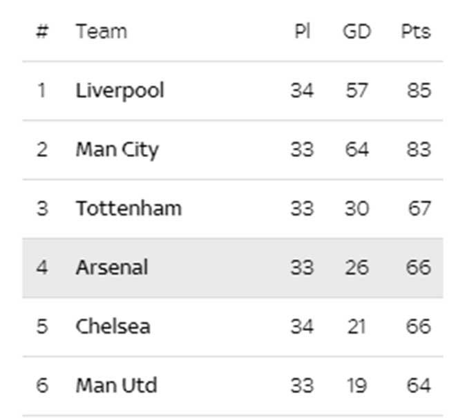Đua top 4 Ngoại hạng Anh gay go: Arsenal thắng may, MU có lợi thế gì? - 1