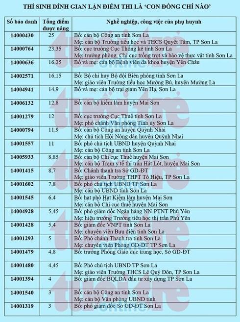 """Nóng 24h qua: Hơn 40 thí sinh được """"nâng điểm"""" ở Sơn La là con quan chức, lãnh đạo - 1"""