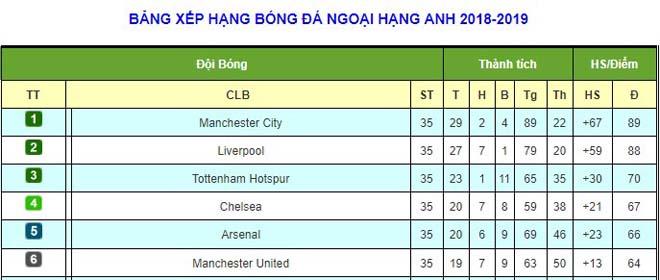 Đua vô địch Ngoại hạng Anh: Man City nhắm 98 điểm, Liverpool có cơ hội lật đổ? - 3