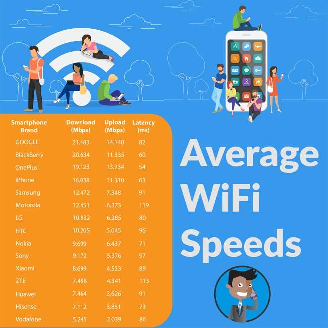 """Smartphone nào """"vô địch"""" về tốc độ kết nối wifi hiện nay? - 1"""