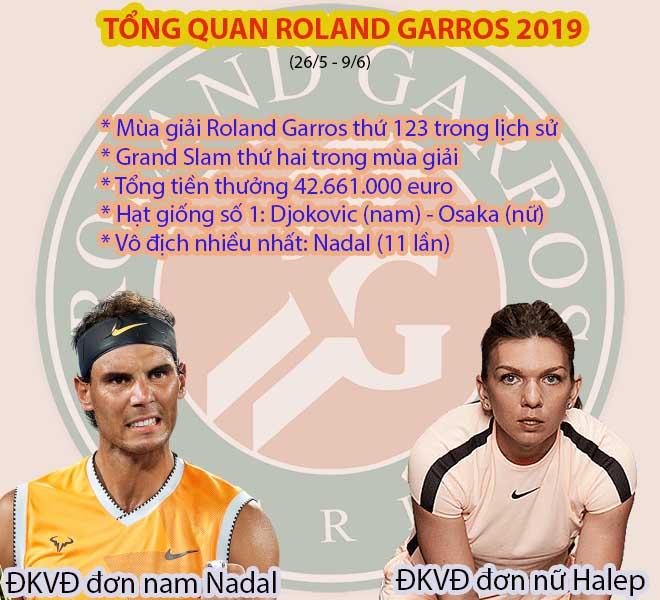 Roland Garros 2019 khai hỏa: Federer - Nadal - Djokovic, ai qua được núi này? - 1