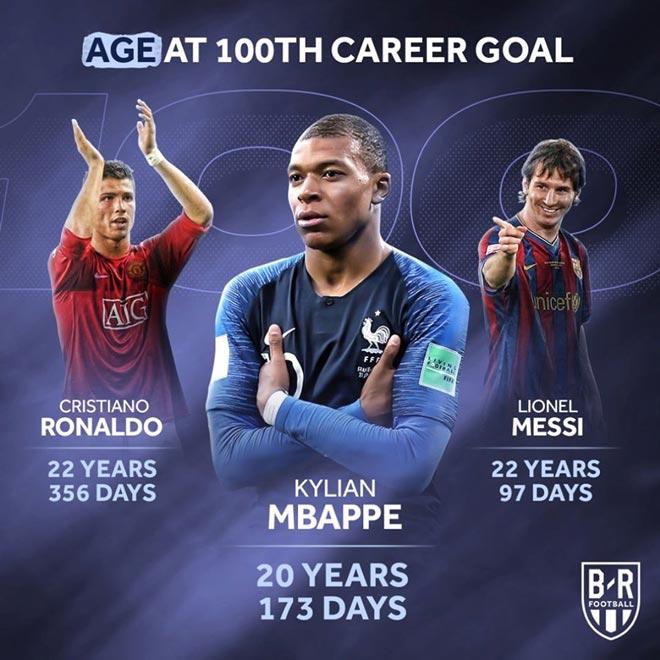 """Mbappe 20 tuổi/100 bàn: Hơn đứt Ronaldo - Messi, có """"dám"""" về Real Madrid? - 1"""