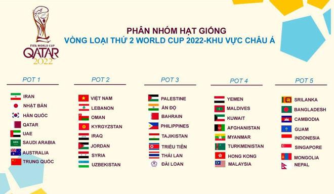 Lịch thi đấu vòng loại World Cup 2022 của ĐT Việt Nam: Bốc thăm diễn ra khi nào? - 1