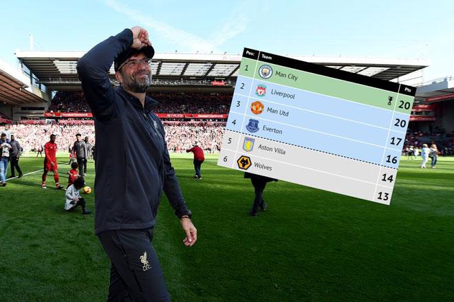 Ngoại hạng Anh 2019/20: Báo chí đoán Liverpool vô địch, MU tiếp tục Top 6 - 1