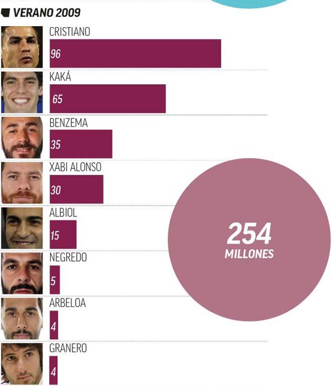 Dải ngân hà 3.0 của Real: Điên rồ 303 triệu euro, so với Ronaldo - Kaka thế nào - 2