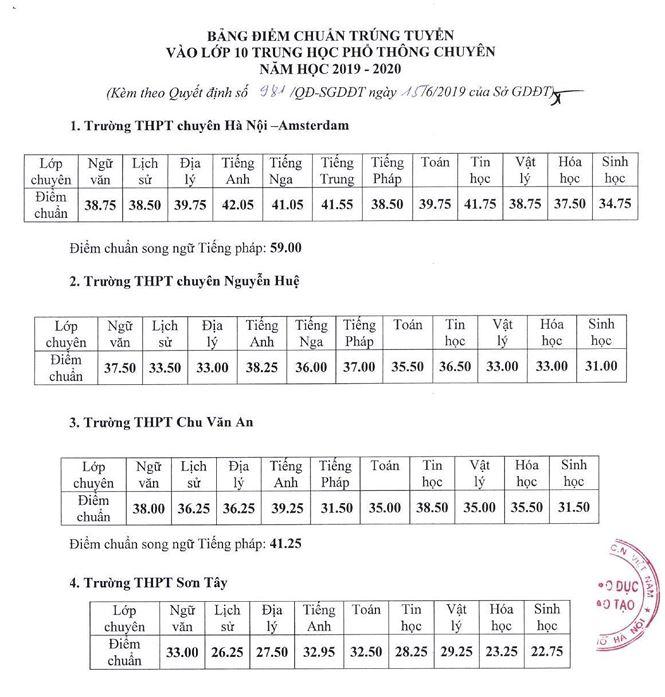 Điểm chuẩn 4 Trường THPT Chuyên Hà Nội - 1