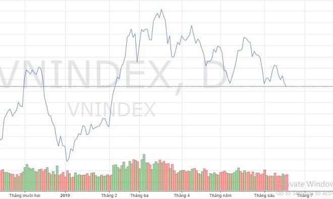 """Loạt cổ phiếu lớn bị """"đạp"""" mạnh, chứng khoán lao xuống đáy 4 tháng - 1"""