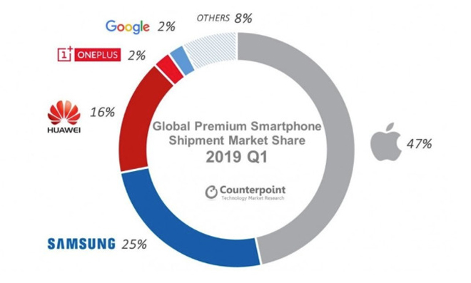 Apple bị Samsung lấn lướt ở thị trường smartphone cao cấp - 1