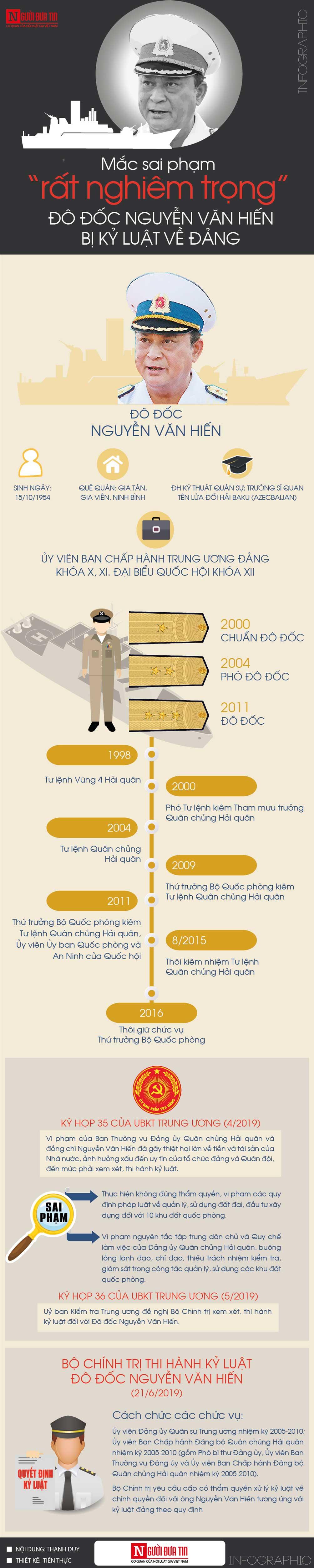 [Info] Vì sao Đô đốc Nguyễn Văn Hiến bị cách các chức vụ trong Đảng? - 1