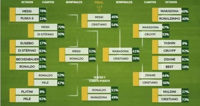 Ronaldo hạ Messi đoạt giải Cầu thủ vĩ đại nhất, khoe 6 múi như nam thần - 1