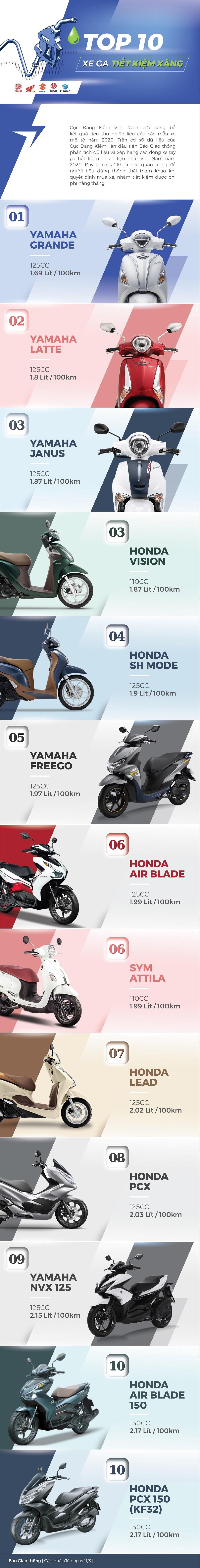 Infographic: Công bố bảng xếp hạng xe ga tiết kiệm nhiên liệu nhất Việt Nam - 1