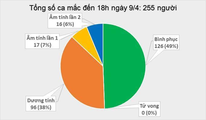 Thêm 4 người nhiễm Covid-19, Việt Nam ghi nhận 255 ca - 1
