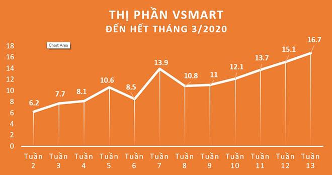 Vinsmart xác lập kỷ lục 16,7% thị phần trong 15 tháng - 1