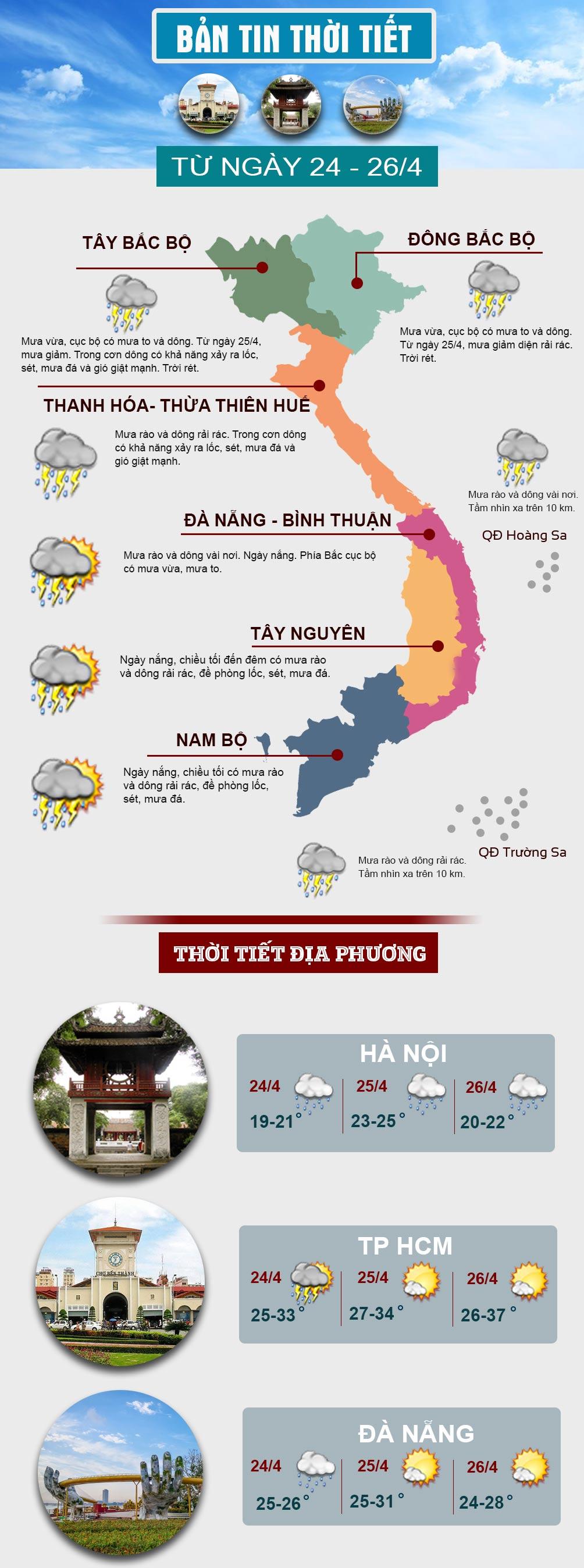 Miền Bắc trời mưa rét, miền Nam có nắng dịp cuối tuần - 1