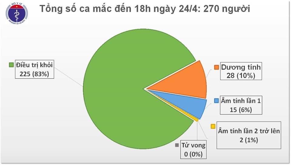 Việt Nam tiếp tục ghi nhận 2 ca nhiễm Covid-19 mới, nâng tổng số ca lên 270 - 1