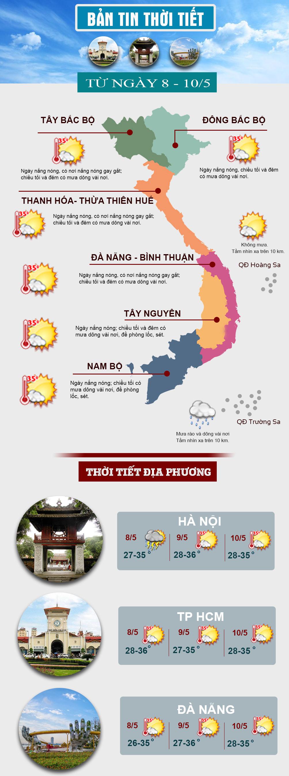 Nắng nóng gia tăng ở miền Bắc và miền Trung, có nơi đặc biệt gay gắt 42 độ C - 1