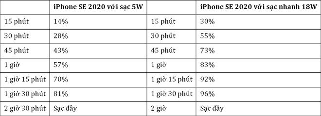 Có đáng chi tiền sắm sạc nhanh 18W cho iPhone SE 2020? - 1