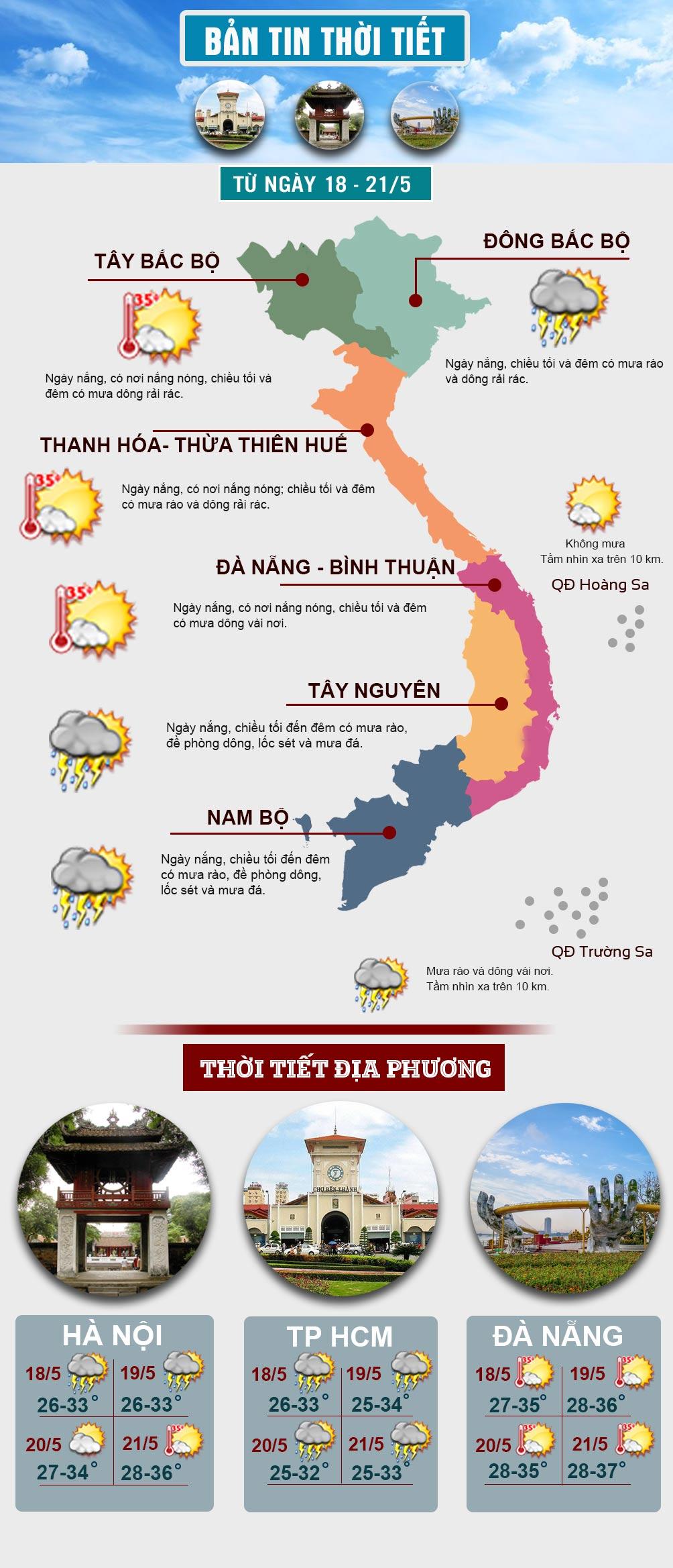 Miền Bắc có nơi nắng nóng, miền Nam mưa dông về chiều tối - 1