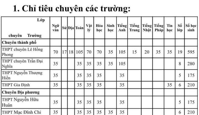 TP HCM công bố chỉ tiêu tuyển sinh lớp 10 chuyên - 1