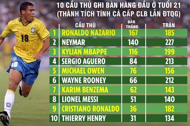 """Ronaldo """"béo"""" 21 tuổi ghi bàn quá khủng: Ronaldo, Messi không có """"cửa"""" - 1"""