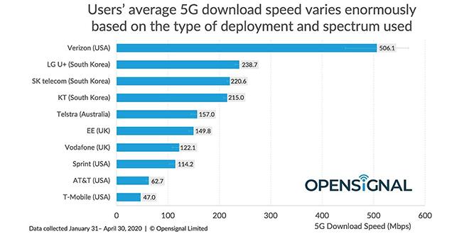 """iPhone 12 5G sẽ như """"hổ thêm cánh"""" với tốc độ mới của 5G - 1"""