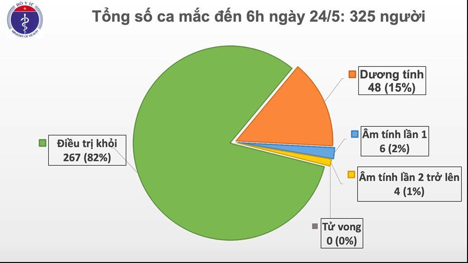 Thêm một ca nhiễm COVID-19 tại Việt Nam, nâng tổng số ca lên 325 - 1