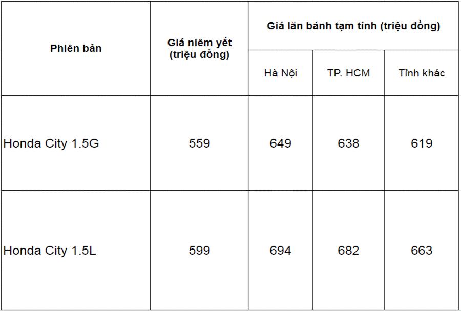 Giá xe Honda City 2020 lăn bánh mới nhất tháng 5 2020 - 2