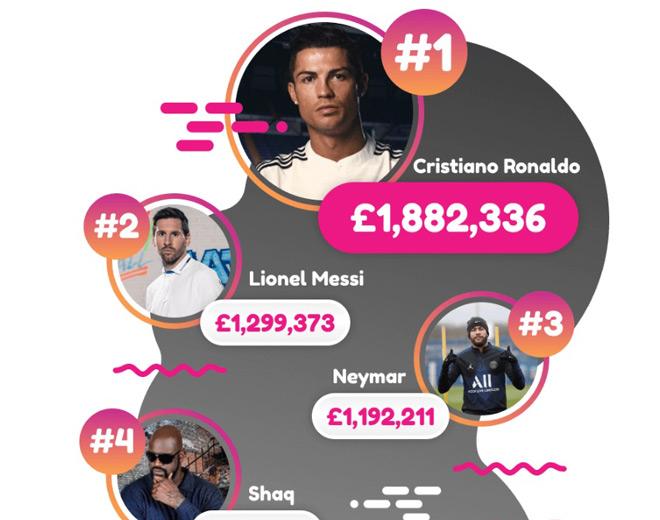 Ronaldo kiếm tiền giỏi nhất thời Covid-19: Messi-Neymar phải chạy dài - 1