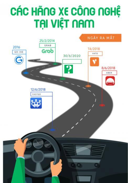 Sắp ra mắt ứng dụng gọi xe công nghệ mới được đầu tư 300 triệu đô - 1