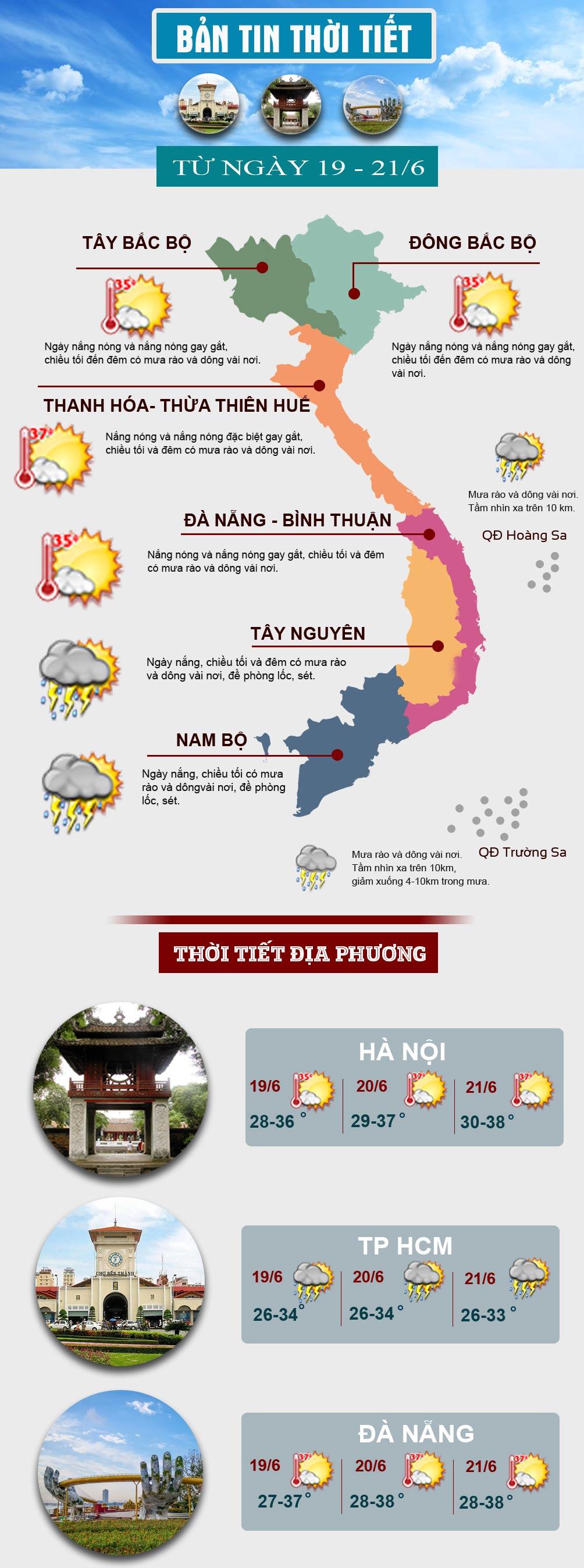 """Nắng nóng gay gắt gia tăng, miền Bắc và miền Trung hóa """"lò bát quái"""" - 1"""