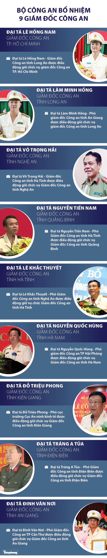 Infographic: Bộ Công an bổ nhiệm 9 Giám đốc công an các tỉnh thành - 1