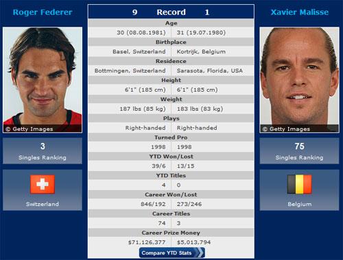 Wimbledon ngày 7: Cuộc chiến không cân sức - 1