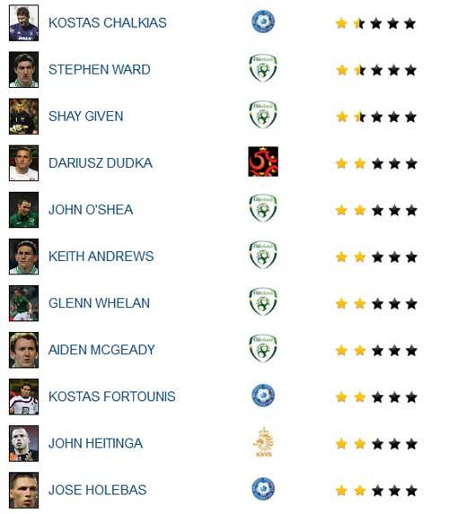 Van Persie trong top 20 sao tệ nhất Euro - 1