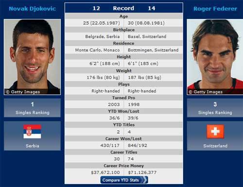 TRỰC TIẾP Djokovic – Federer: Đòi nợ - 1
