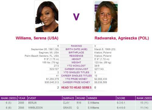 CK đơn nữ Wimbledon: Cúp chờ Serena - 1