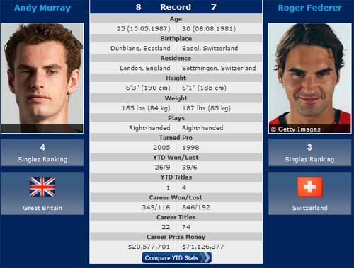 TRỰC TIẾP Murray - Federer: Thiên đường thứ 7 cho FedEx (KT) - 1