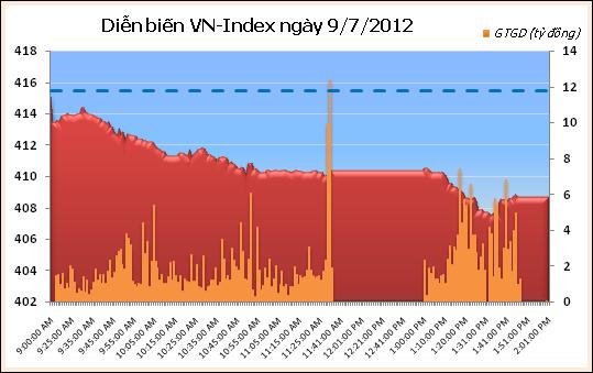 Chiều 9/7: Thị trường càng lúc càng giảm sâu - 1