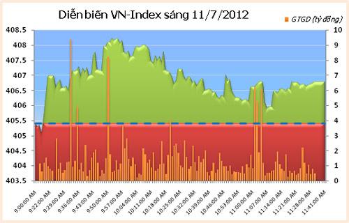 VN30 và HNX30 đồng loạt tăng giá - 1