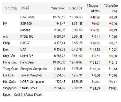 Dow Jones thêm thất vọng với FED - 1