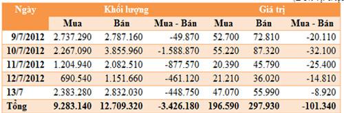 Khối ngoại bán ròng hơn 100 tỷ đồng - 1