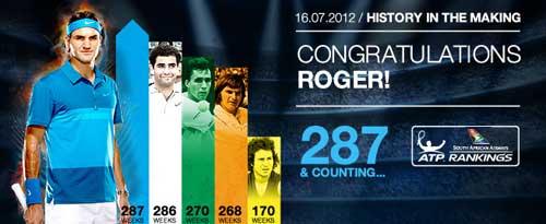 Sampras chúc mừng kỷ lục mới của Federer - 1