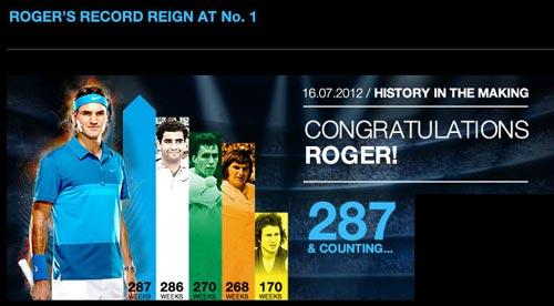 Federer vĩ đại hơn Sampras - 1
