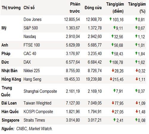 S&P 500 bất ngờ lên cao nhất trong 2,5 tháng - 1