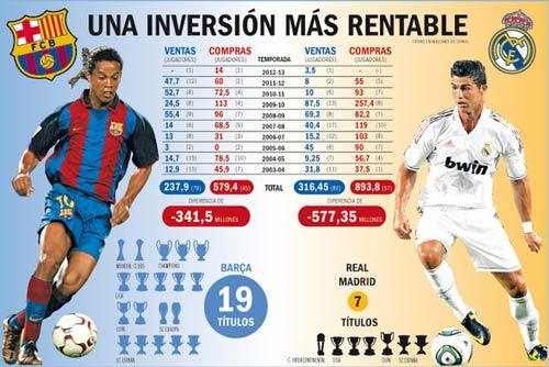Barca – Real: Tiền không mua được danh hiệu - 1