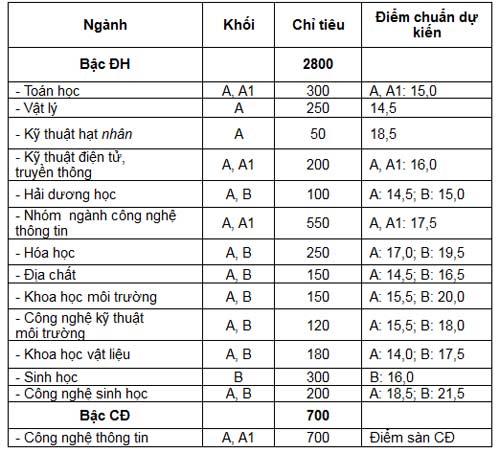 Điểm chuẩn Trường ĐH Khoa học tự nhiên (ĐHQG TP.HCM) - 1