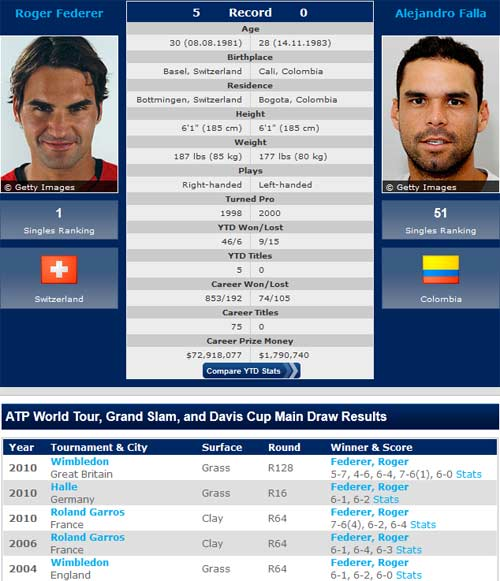 Tennis – V1 Olympic: Federer bắt đầu cuộc chinh phạt - 1